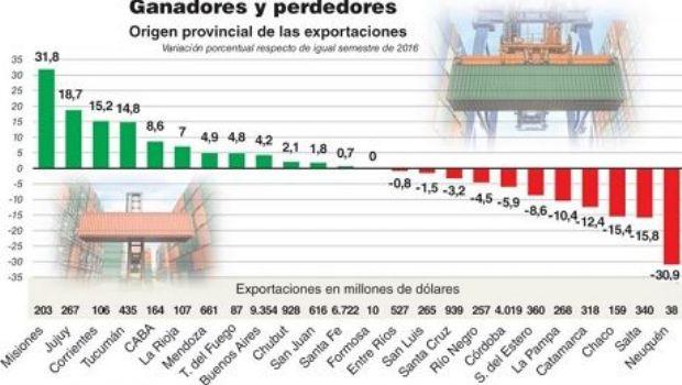 Notable descenso de las exportaciones en el primer semestre en Catamarca