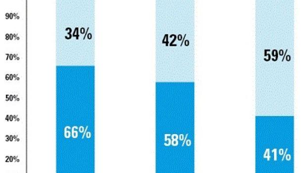 En el norte argentino casi el 60% del empleo registrado es empleo público