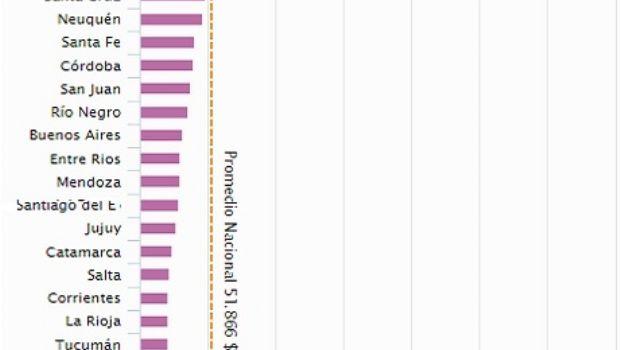 Catamarca entre las provincias con menor ahorro financiero