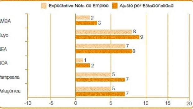Para el 3º trimestre, nulas expectativas de empleo en el NOA