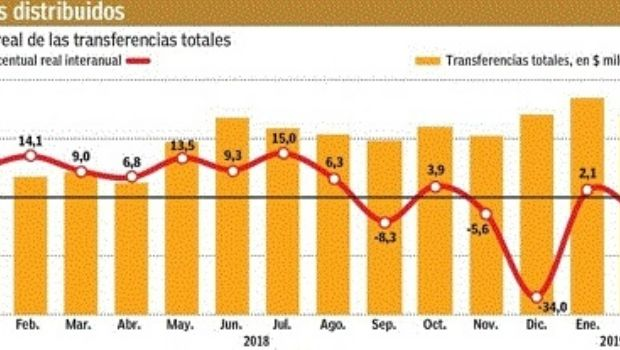 Crecen los envíos de fondos de Nación, pero por debajo de la inflación